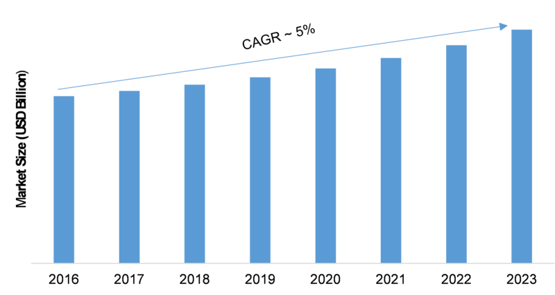 RF Test Equipment Market 2019 Global Size, Growth Factors | Industry Share, Regional Trends, Business Strategy, Company Profile and Comprehensive Research Study Till 2023