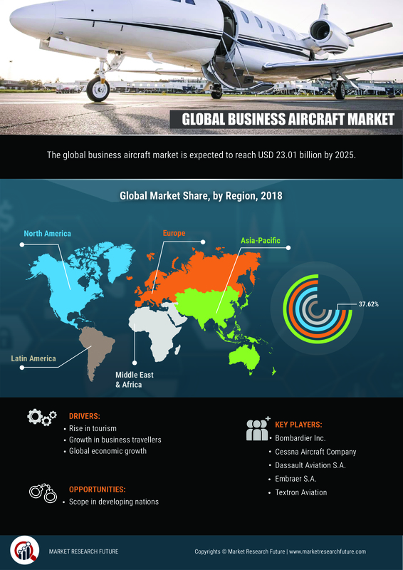 Business Jet Market to 2025: Growth, Trends, Forecast, Size, Share, Analysis, Industry Segmentation, Competitive Landscape, Comprehensive Research, Business Statistics, Opportunities by 2019