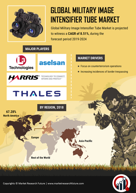 Image Intensifier Tube for Military Market 2019: Size, Share, Growth by Leading Players like Aselsan, Armasight Inc, JSC Katod, Bushnell Inc, Photek Limited, Harder Digital GmbH and Forecast till 2025