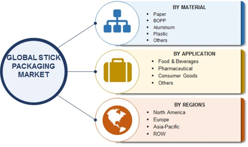 Stick Packaging Market 2019 | Global Size, Share, Industry Trends, Target Audience, Segmentation, Market Entry Strategies, Business Revenue, Strategies and Forecast till 2022
