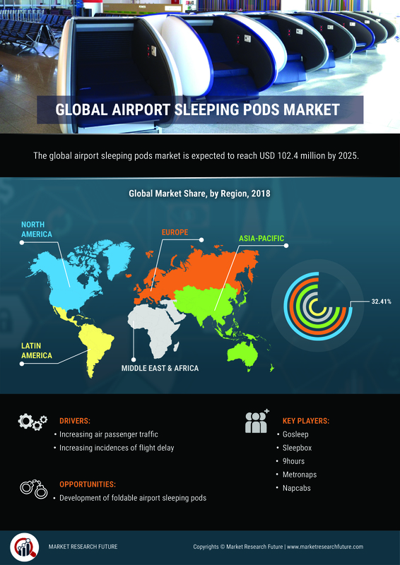 Airport Sleeping Pods Market 2019 SWOT Analysis and Competitive Landscape By 2025| Worldwide Overview By Global Leaders, Drivers-Restraints, Emerging Technologies, Major Segments and Regional Trends