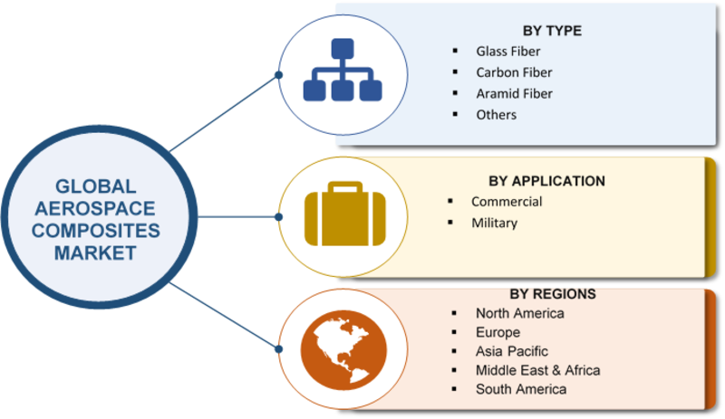 Aerospace Composites Market 2016-2023 | Global Industry Key Players, Facts, Figures, Share, Trends, Applications, Analytical Insights, Segmentation and Forecast With Competitive Landscape By 2023