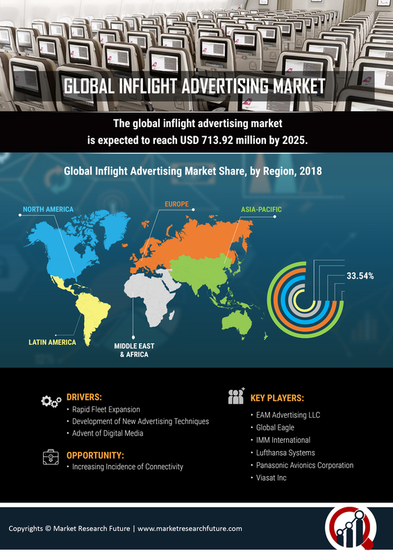 Inflight Advertising Market Growth has Attributed To Aviation Sector Expansion | Global Industry Analysis, Segments Overview, Major Geographies, Prominent Players Review and Forecast To 2023