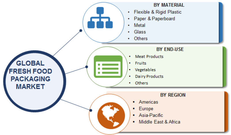 Fresh Food Packaging Market 2019 Classification, Application, Industry Chain Overview, SWOT Analysis and Competitive Landscape To 2023