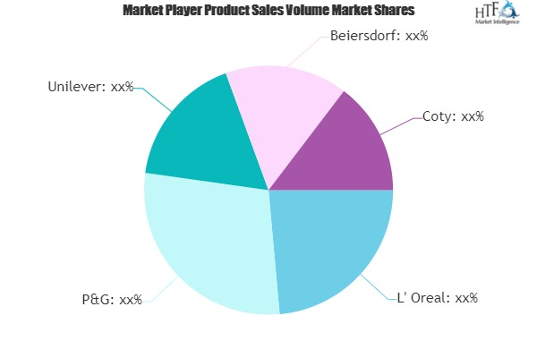Beauty Care Products Market to Witness Huge Growth by 2025 | L\' Oreal, P&G, Unilever, Beiersdorf