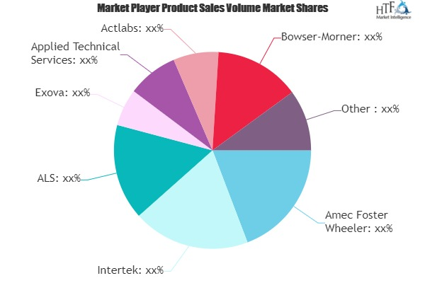 Metallurgy Service Market Future Prospects 2025|Amec Foster Wheeler, Intertek, ALS, Exova