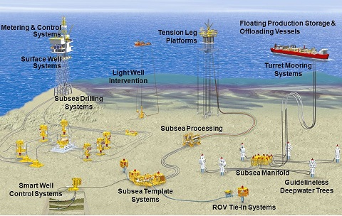 Smart Well Systems Market – Competitive Landscape, Strategic Assessment and Forecast | Baker Hughes, Halliburton, National Oilwell Varco, Schlumberger
