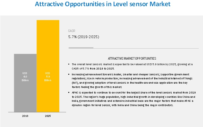 key Opportunities and Challenges in Level Sensor Market