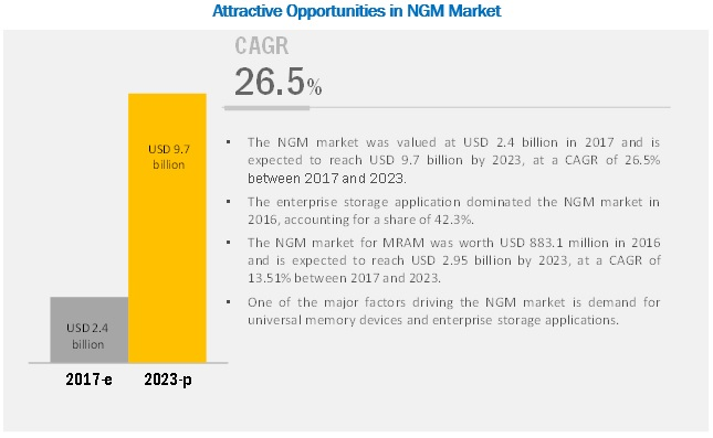 Key Opportunities and Challenges for Next-generation Memory Market