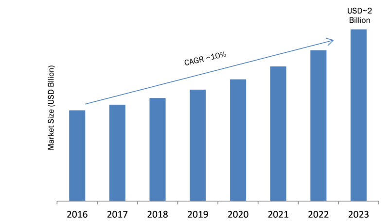 Optical Sorter Industry 2019 Global Market Analysis, Emerging Technology, Sale Revenue, Historical Demands, Future Trends, Growth Factor by Forecast to 2023