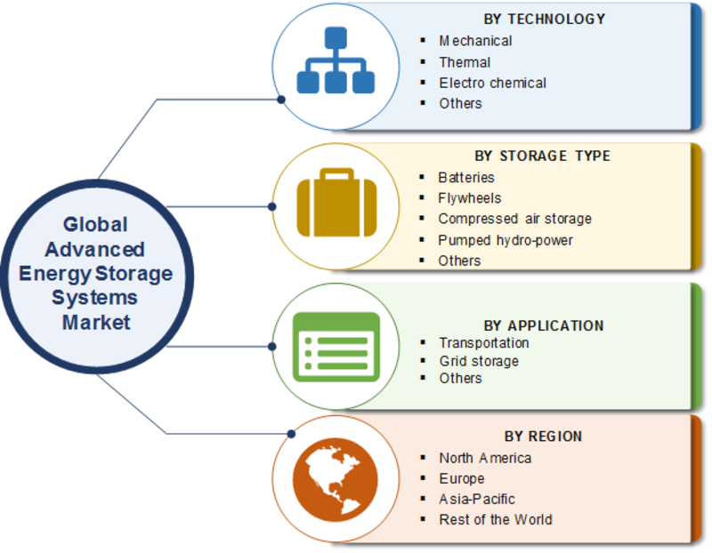 Advanced Energy Storage Systems Market 2019 Size, Share, Trends, Business Growth, Key Players, Revenue, Opportunity, Regional Analysis With Global Industry Forecast To 2027