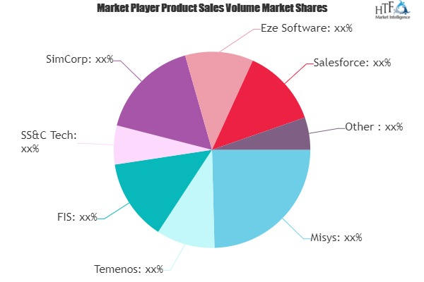 Wealth Management Software Market Status - What Lies Ahead? | Misys, Temenos, FIS
