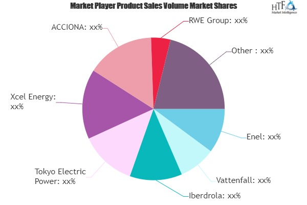 Renewable Power Market Aims to Expand at Double-Digit Growth Rate | Enel, Vattenfall, Iberdrola, Tokyo Electric Power, Xcel Energy