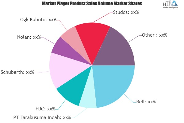 Noise-Reduction Helmets Market to Witness Huge Growth by 2025 | Bell, PT Tarakusuma Indah, HJC, Schuberth, Nolan