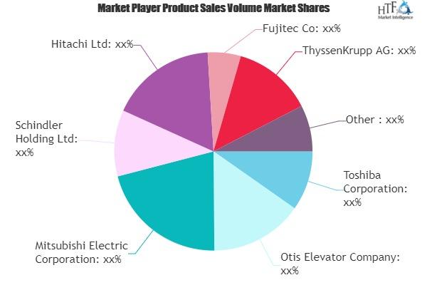 Elevator Inverter Market – Major Technology Giants in Buzz Again | Toshiba, Otis Elevator, Mitsubishi Electric