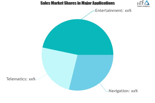 Car Entertainment and Information System Market Climbs on Positive Outlook of Booming Sales|Delphi, Alpine, Pioneer