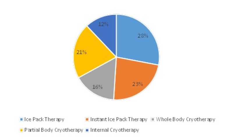 Cryotherapy and Cryosurgery Market- Leading Growth Drivers, Emerging Audience, Global Segments, Industry Profits and Sales Study by Forecast to 2023