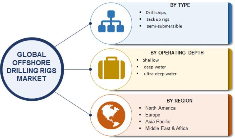 Offshore Drilling Rigs Market 2019 Size, Share, Trends, Business Growth, Revenue, Key Players, Opportunity, Competitive Landscape, Regional Analysis With Global Industry Forecast To 2023