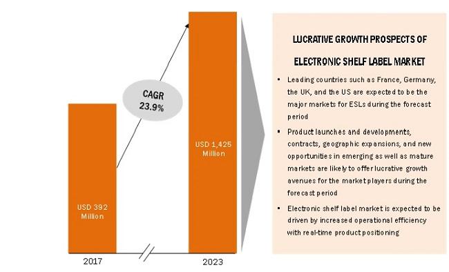 Key Market Dynamics in Electronic Shelf Label