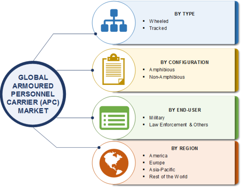 Armoured Personnel Carrier Market 2019 Size, Share, Comprehensive Analysis, Opportunity Assessment, Future Estimations and Key Industry Segments Poised for Strong Growth in Future 2023