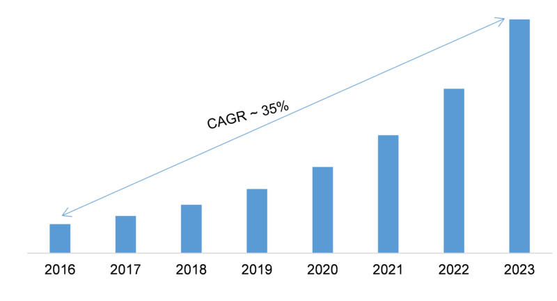 Analytics as a Service Market 2019 – 2023: Business Trends, Emerging Technologies, Size, Industry Profit Growth and Global Segments