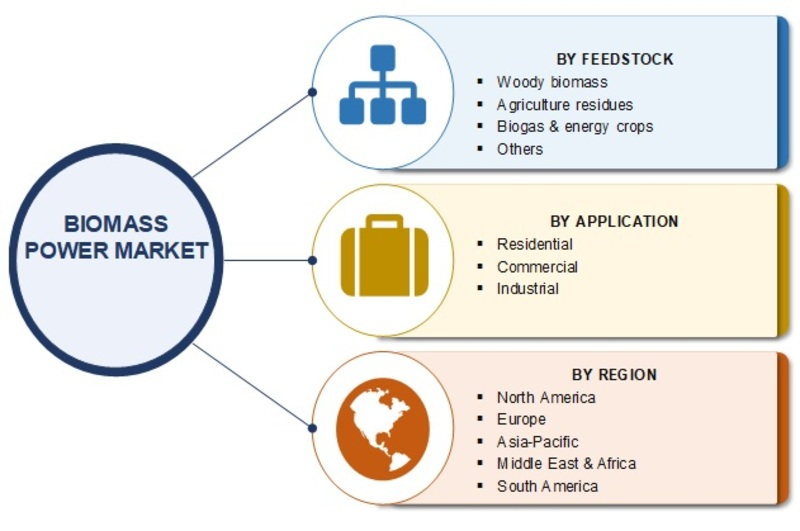 Biomass Power Market 2019 Size, Share, Trends, Business Growth, Revenue, Key Players, Opportunity, Demand, Regional Analysis With Global Industry Forecast To 2025