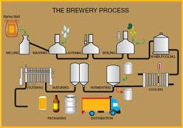 Beer Processing Market Is Booming Worldwide | Alfa Laval, GEA Group, Krones Group