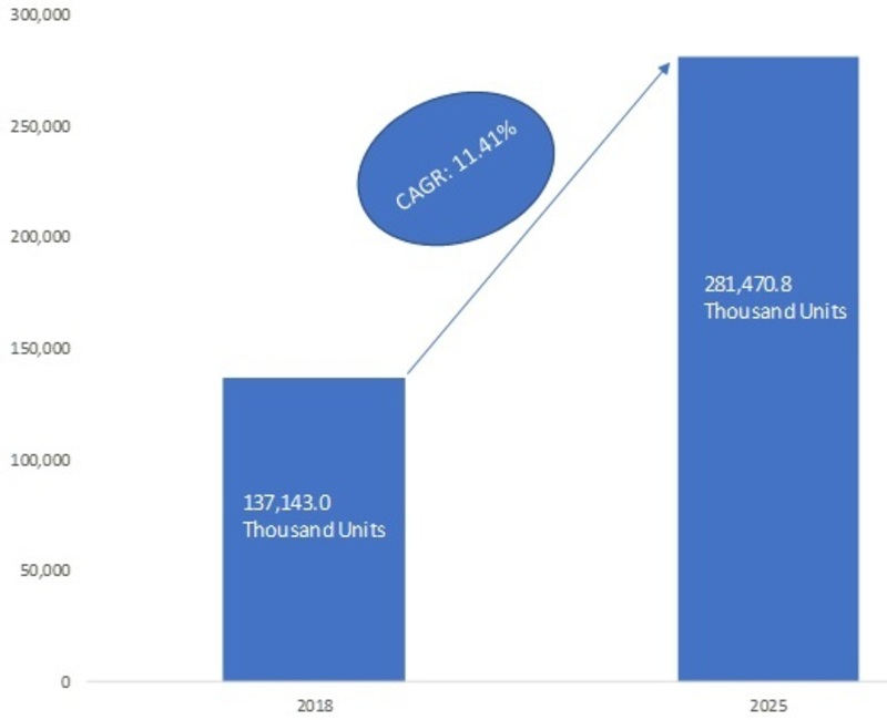 Automotive Plastic Components Market 2019 Size, Share, Trends, Business Growth, Opportunity, Key Players, Revenue, Statistics, Regional Analysis With Global Industry Forecast To 2025
