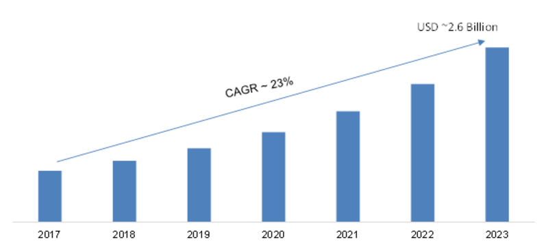Dynamic Application Security Testing Market 2K19 Analysis by Current Industry Status & Growth Opportunities, Top Key Players, Target Audience and Forecast to 2K23