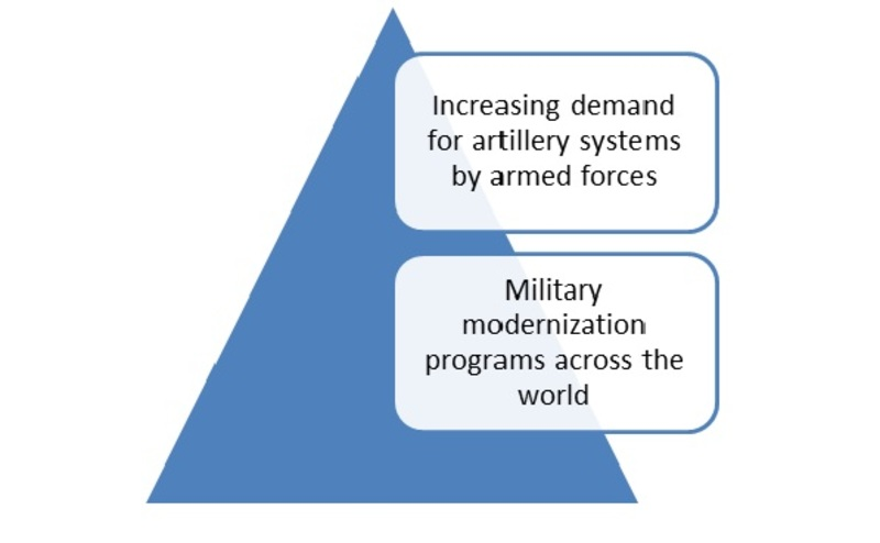Artillery System Market 2023: Size, Share, Trends, Corporate Financial Plan, Business Competitors, Manufacturers, Supply and Revenue with Regional Trends by Forecast 2023