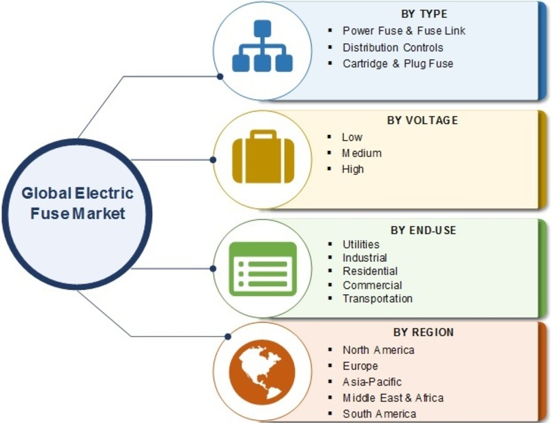 Electric Fuse Market Size, Share Analysis 2019 – Global Trends, Current Scenario, Growth Factor, Top Manufacturers, Recent Development and Regional Forecast To 2024