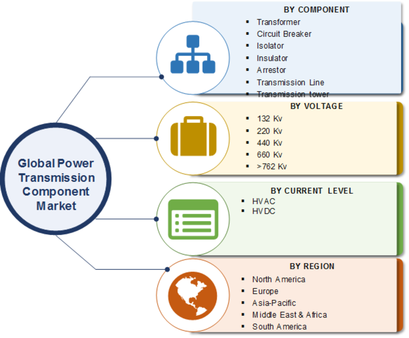Power Transmission Component Market 2019 | Analysis by Component, Voltage, Current Level, Share, Size, Emerging Trends, Future Scope, Challenges, Demand and Forecast To 2023