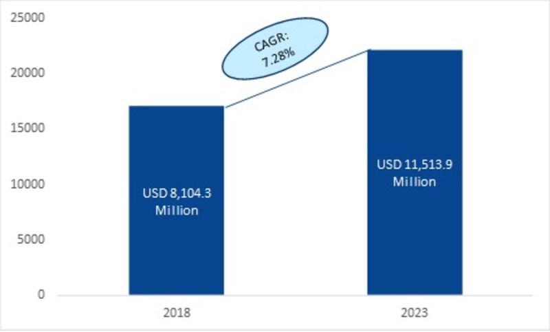 MCB and MCCB Market 2019 Global Industry Segmented by Type, Rated Current, End-User, Application, Technologies, Emerging Trends, Growth Insights and Forecast by 2023