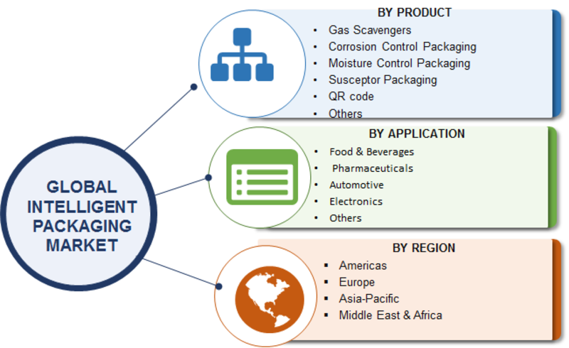 Intelligent Packaging Market 2019| Global Trends, Size, Share, Revenue, Target Audience, Industry Analysis By Top Manufacturers, Segments, Strategies and Regional Forecast to 2023