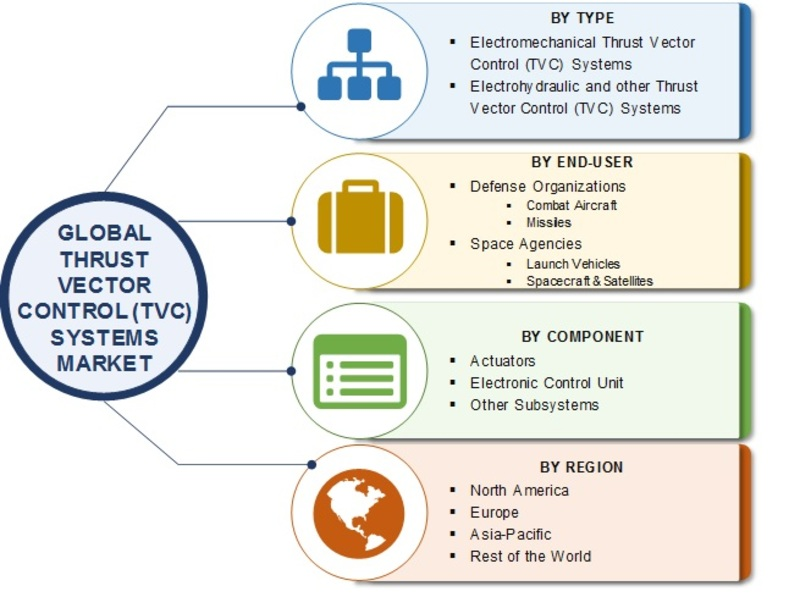 TVC Systems Market 2019: Global SWOT Analysis by Size, Share, Current and Future Trends, Leading Players, Industry Segments and Regional Forecast by 2023