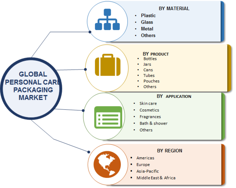 Personal Care Packaging Market 2019 | Size, Global Share, Industry Trends, Analysis By Top Leaders, Financial Overview, Opportunities, Methodologies, and Growth Prospects Predicted by forecast 2023