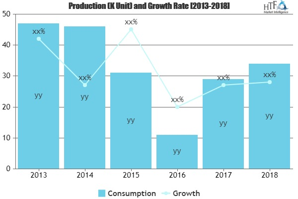 Jalapeno Cheese Sauce Market to Witness Huge Growth by 2025 | Gehl Foods, Land O\'Lakes, Ricos, Kraft Foods