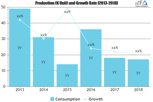 Liquid Metal Market Comprehensive Study by Leading Players- Liquidmetal, EONTEC