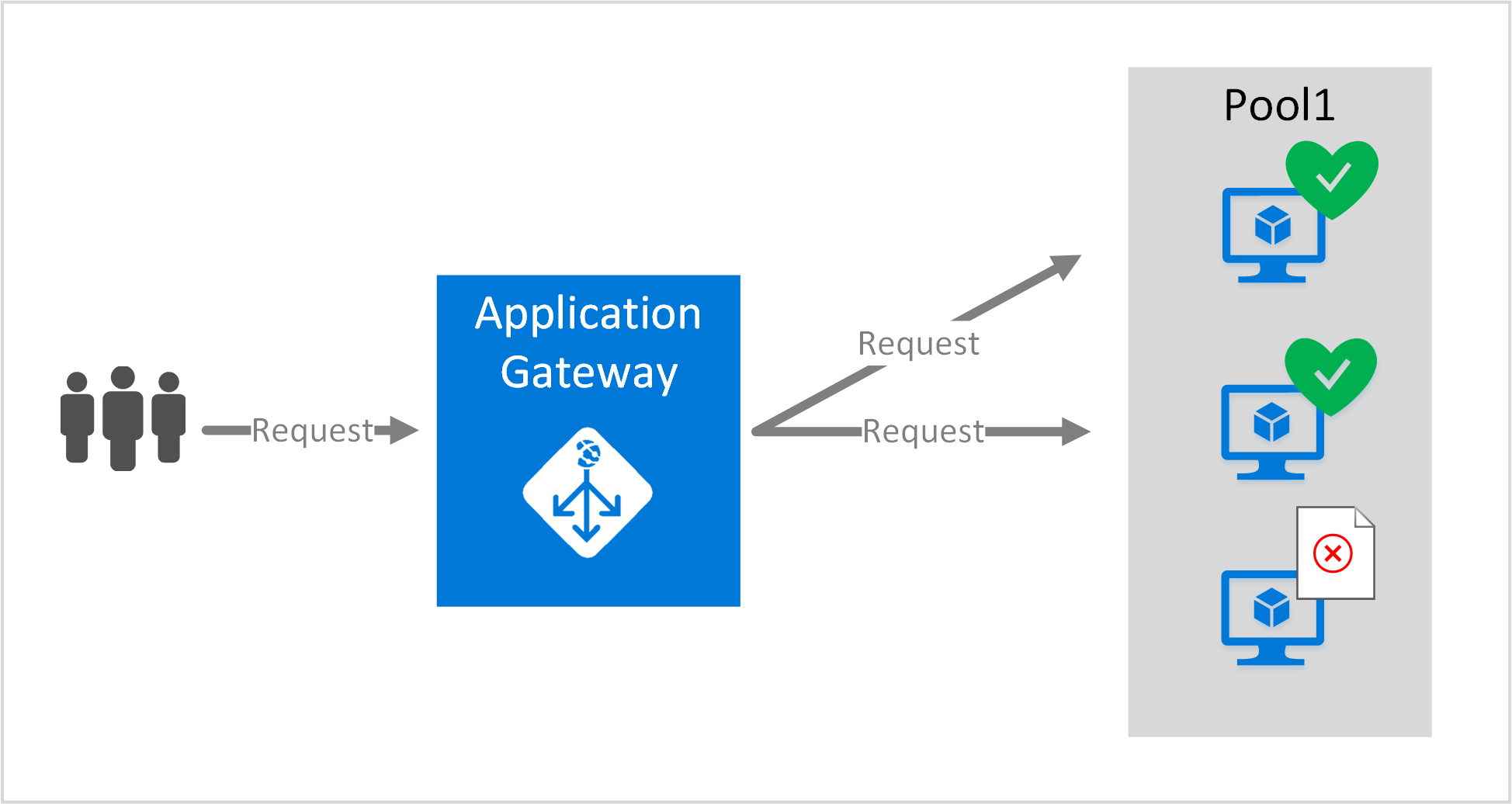 Application Gateway Market Is Booming Worldwide | Microsoft, Barracuda, SAP, Orange, Imperva, Palo Alto Networks