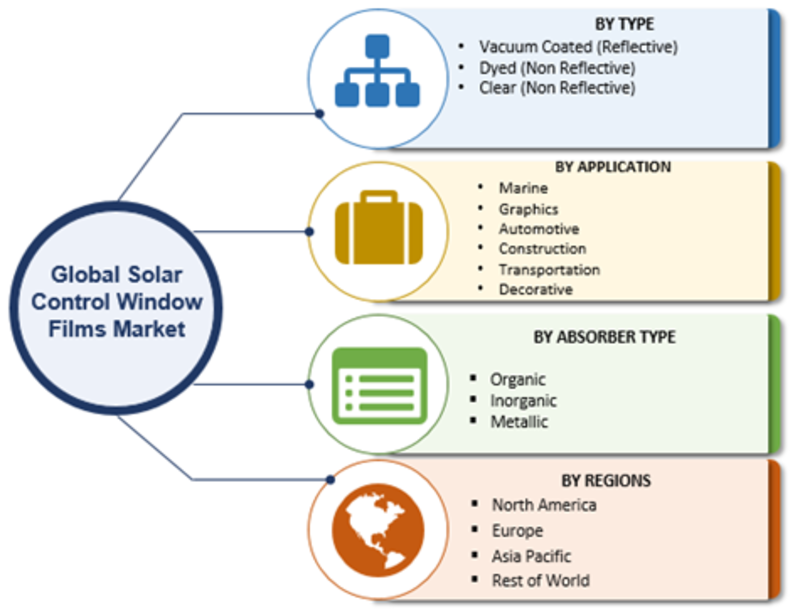 Solar Control Window Films Market Comprehensive Analysis, Size, Share, Growth Prospects, Business Opportunities, Key Player Analysis and Regional Dynamics by 2023