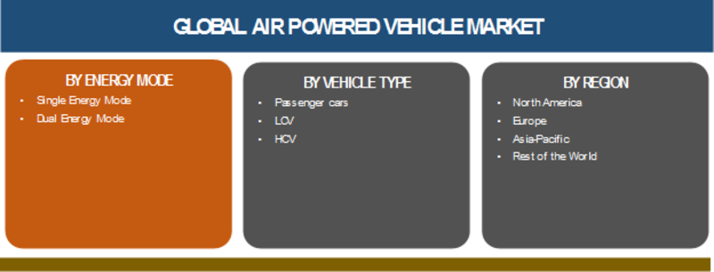 Air Powered Vehicle Market 2019 Global Trends, Market Share, Industry Size, Growth, Sales, Opportunities, and Market Forecast to 2023 | Compressed Air Engine Car