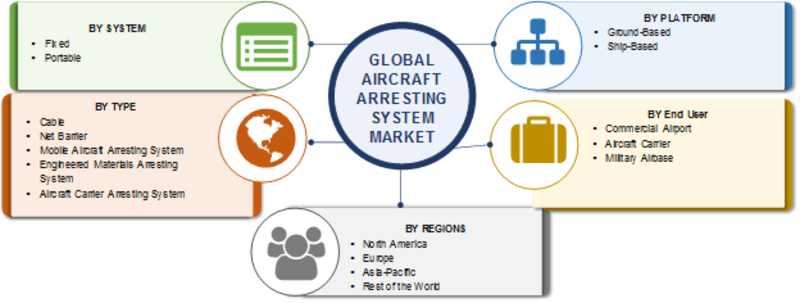 Aircraft Arresting System Market in Global Military Industry 2019: Worldwide Overview By Size, Share, Segments, Growth, Leading Players, Application and Regional Trends By Forecast 2023