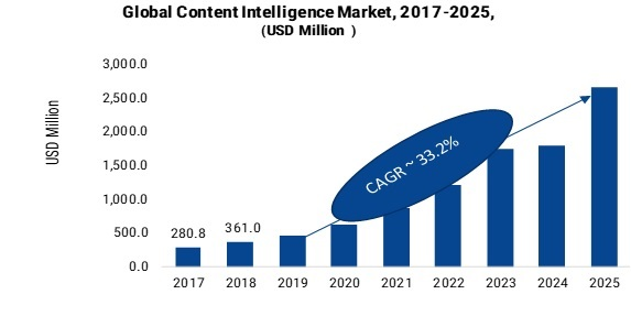 Content Intelligence Market 2019 -2025: Global Segments, Key Findings, Regional Study, Business Trends, Emerging Technologies and Future Prospects