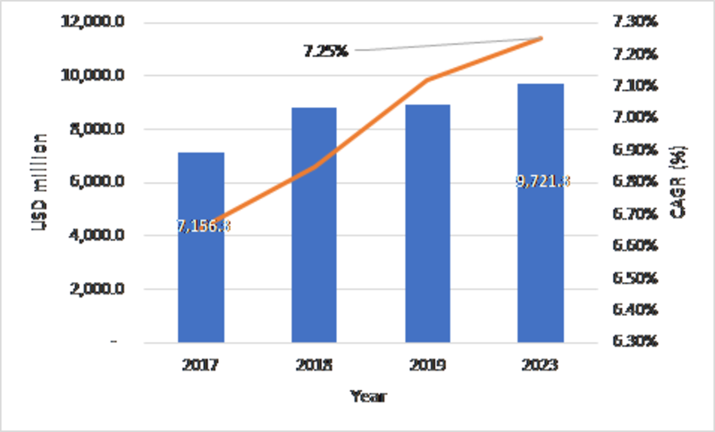 Aircraft Seating Market 2019 SWOT Analysis and Competitive Landscape By 2024 With Worldwide Overview By Size, Share, Global Leaders, Drivers-Restraints, Major Segments and Regional Trends