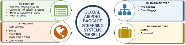 Airport Baggage Screening Systems Market Growth, Sales, Revenue, Pricing, Features, Reviews and Comparison of Alternatives with Future Opportunities and Risk Assessment- Global Forecast 2025