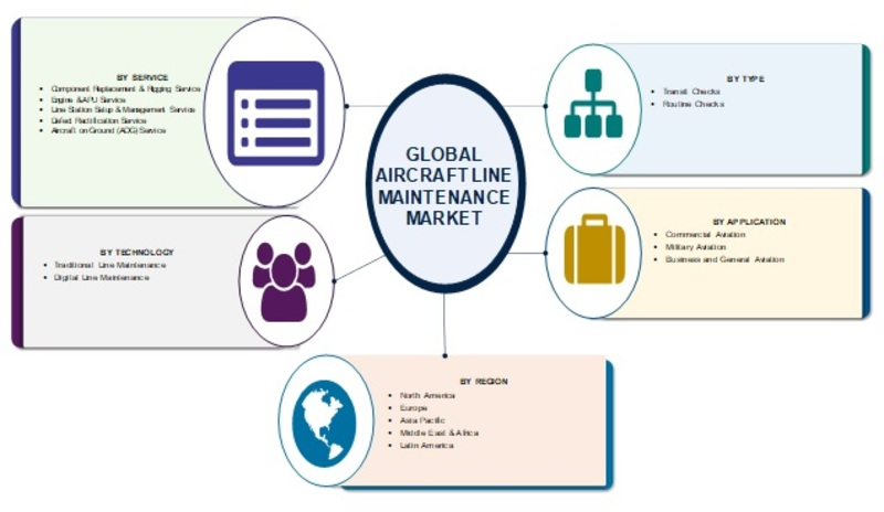 Aircraft Line Maintenance Market 2019 Global Size, Regional Outlook, End User, Development, Emerging Technology, Innovation, Segmentation, Strategy, Growth Opportunities, Latest Trends Forecast 2025