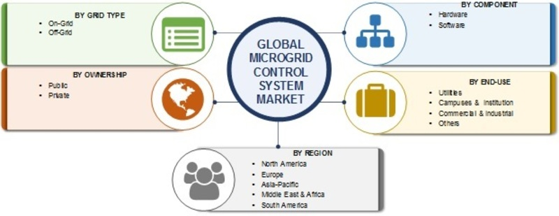 Microgrid Control System Market 2019 | Current Scenario, Business Growth, Opportunity Assessment Upcoming Trends, Share, Dynamics and Industry Expansion Strategies Till 2024