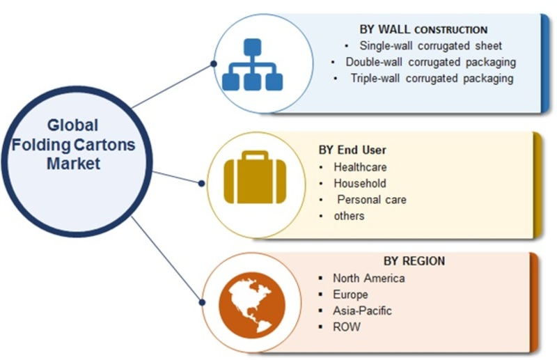 Folding Cartons Market 2019 | Size, Share, Global Trends, Report, Industry Analysis By Top Key Players, Segmentation, Business Strategies, Overview, Outlook and Forecast to 2023