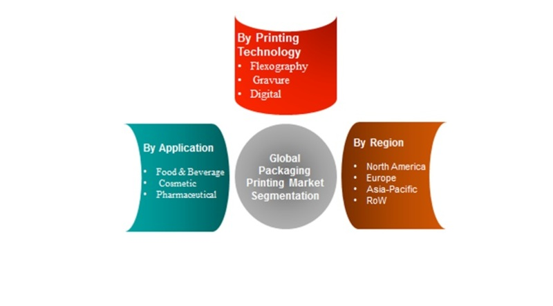 Packaging Printing Industry 2019 | Size, Global Share, Trends, Analysis, Target Audience, Financial Overview, Revenue, Segments, Future Scope, Growth Prospective and Regional Forecast to 2022
