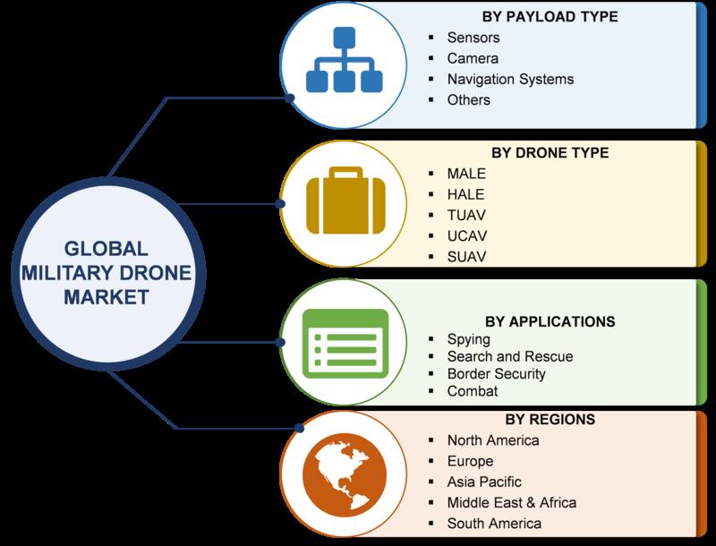 Military Drone Market 2019 Global Leading Players Analysis By Size, Share, Trends, Segments and Geographic Overview- AeroVironment, GA-ASI, IAI, Lockheed Martin, Northrop Grumman, AAI, BAE, Boeing